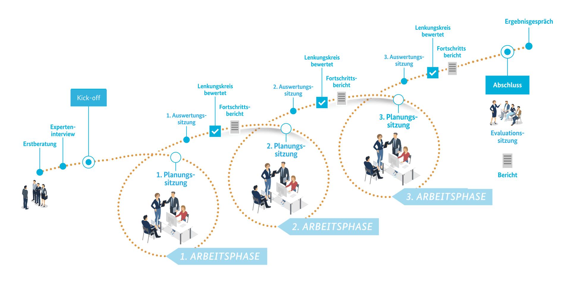 Arbeitsphasen der Prozessberatung im Förderprogramm unternehmensWert: Mensch plus. Quelle: Bundesministerium für Arbeit und Soziales